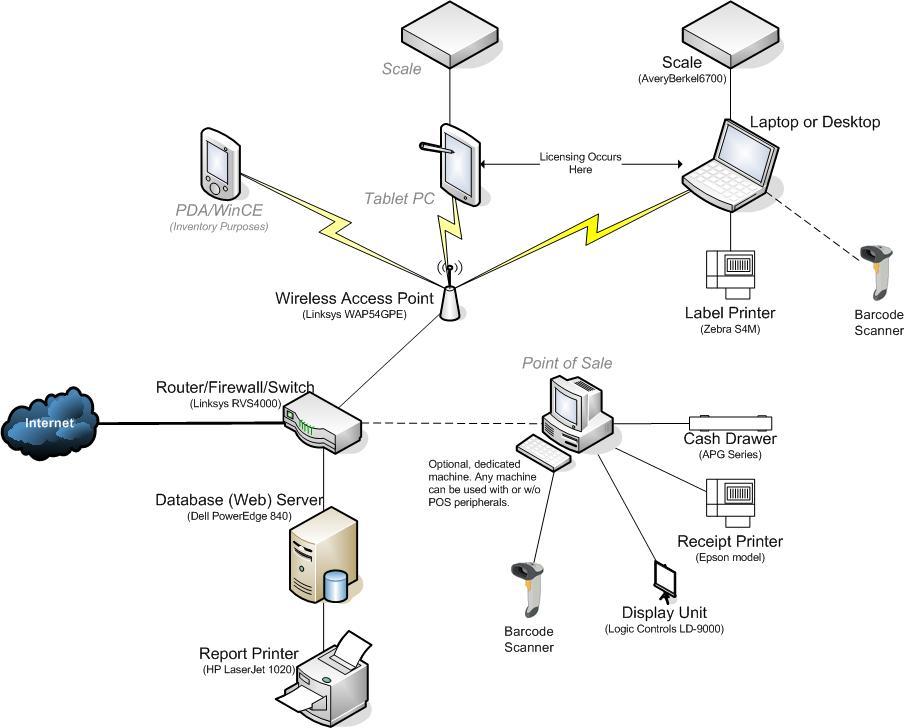 university network diagram photo album   diagramsimages of university network diagram diagrams